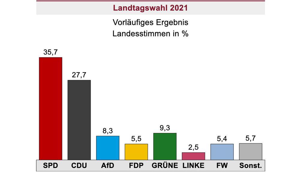 Grafik mit dem Wahlergebnis von Rheinland-Pfalz.