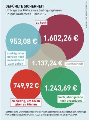 Umfrage in einer Grafik zum Bedingungslosen Grundeinkommen.