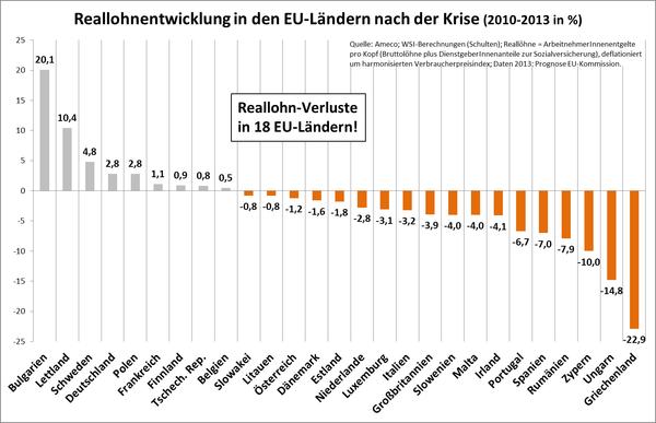 Reallohnentwicklung in Europa